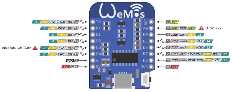 Garage Door Control With Wemos D1 Mini Gizmobin On The Web